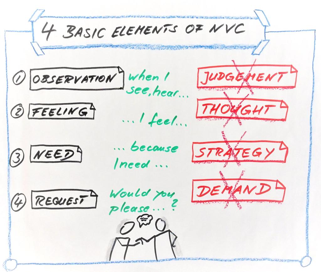 Flipchart: 4 Basic Elements of NVC